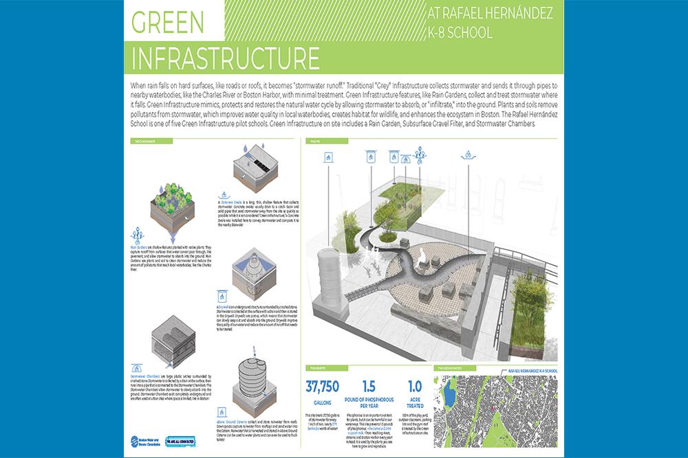 Green Infrastructure Signage: Rafael Hernandez K-8 School