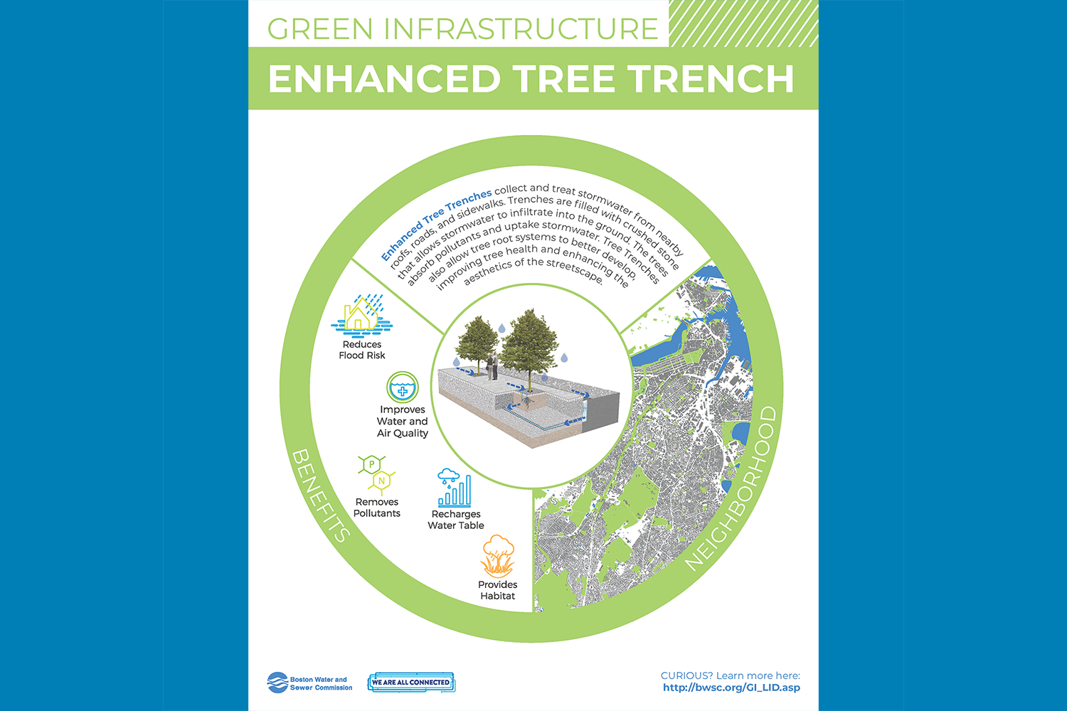 Green Infrastructure Signage: Enhanced Tree Trench