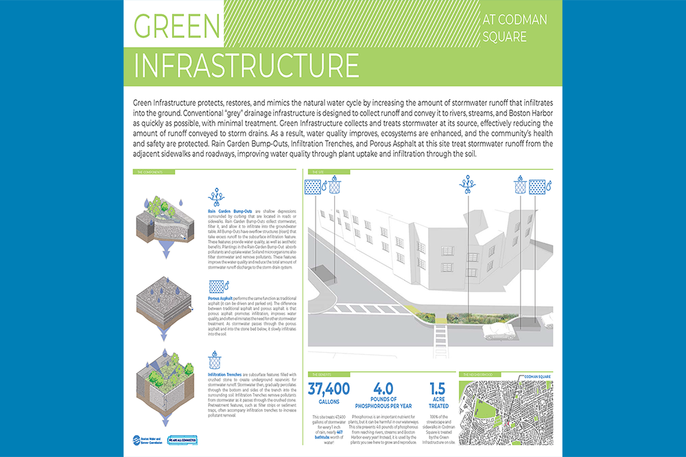 Green Infrastructure Signage: Codman Square
