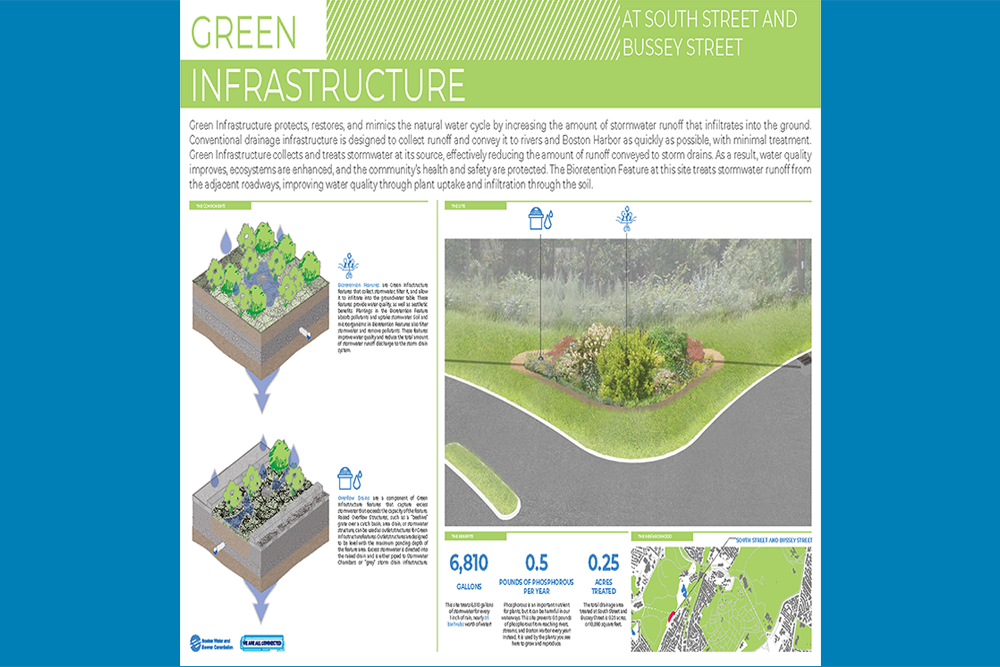 Green Infrastructure Signage: South Street and Bussey Street