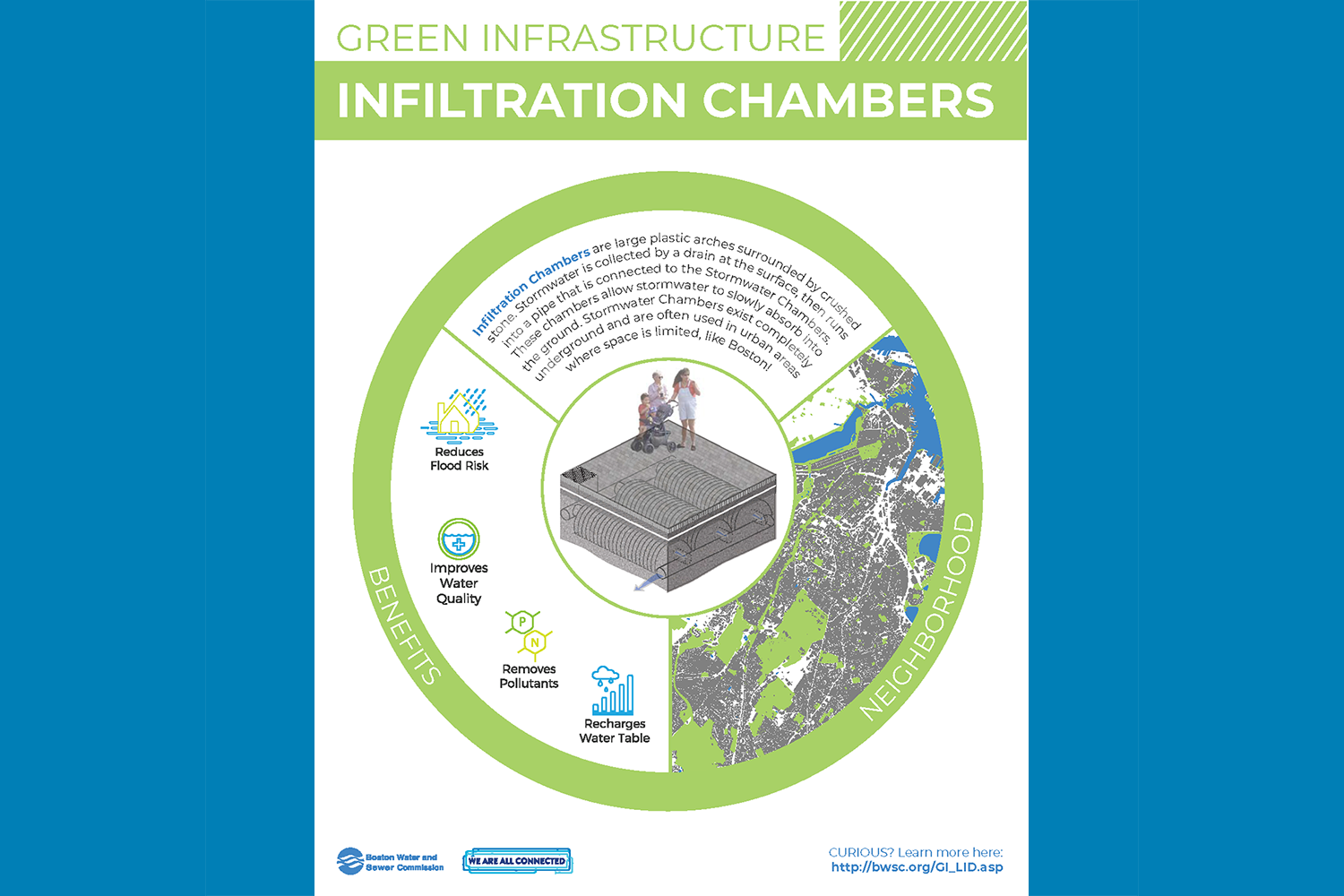 Green Infrastructure Signage: Infiltration Chambers