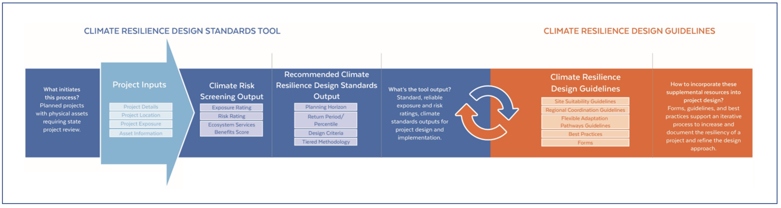 RMAT Climate Resilience Design Standards Tool